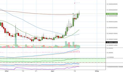 NXTBTC: NXT (NXTBTC) on Bittrex - Chart Analysis by Request + Targets