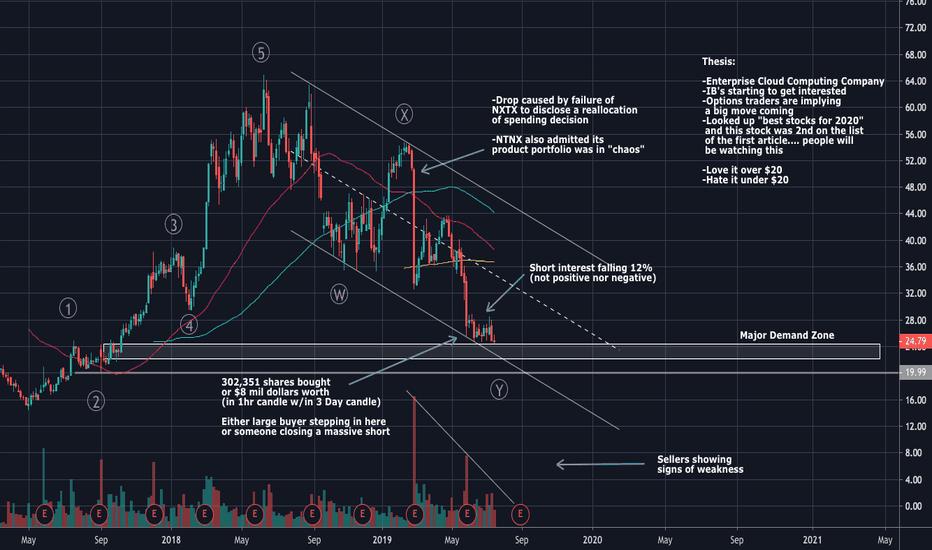 NTNX — TradingView