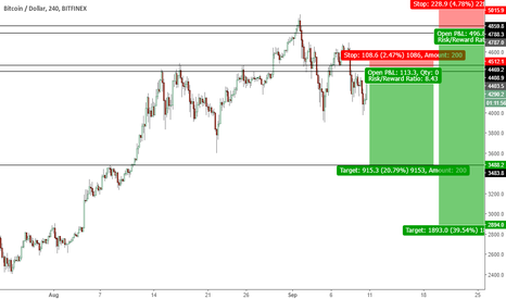 BTCUSD: My Bitcoin prediction