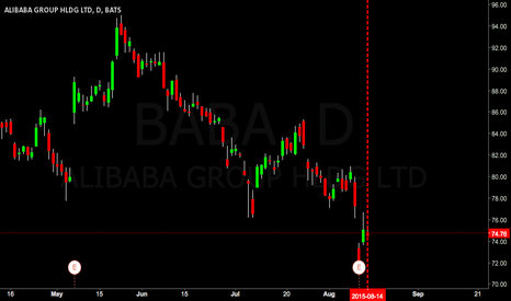 BABA: $BABA going to $63.00