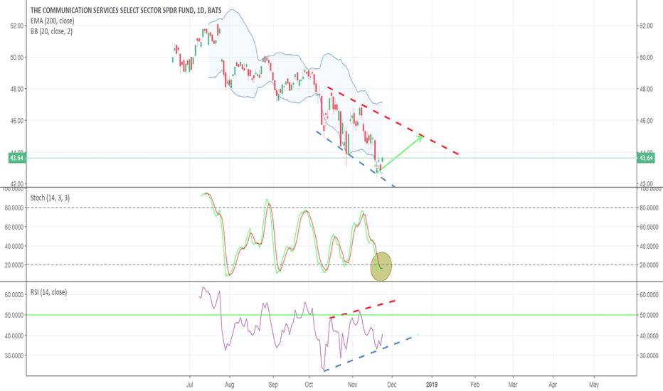 XLC: 5% Bounce Incoming: XLC