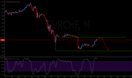 EURCHF: Possible move