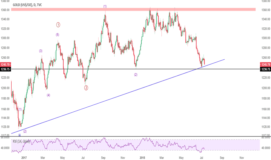 GOLD: UPDATE: Expect a double bottom in Gold
