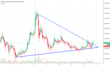 SCBTC: SC/BTC Broken wedge