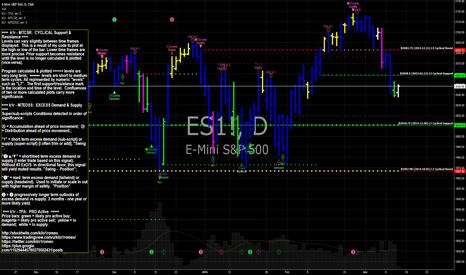 ES1!: ES E-mini S&P 500 futures