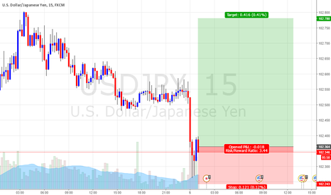 USDJPY: strong buy for usdjpy