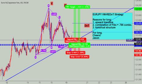 EURJPY: EURJPY VM-REDoT Strategy - LONG