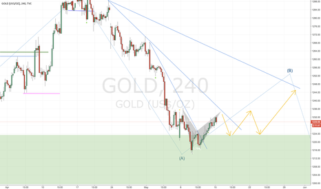 GOLD: Gold broke inner downtrend line