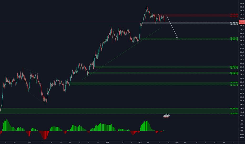 XAUUSD: Gold - Expecting a drop
