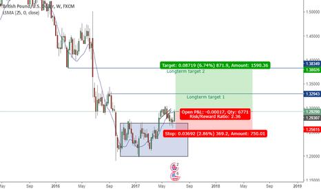 GBPUSD: GBPusd longterm BUY position