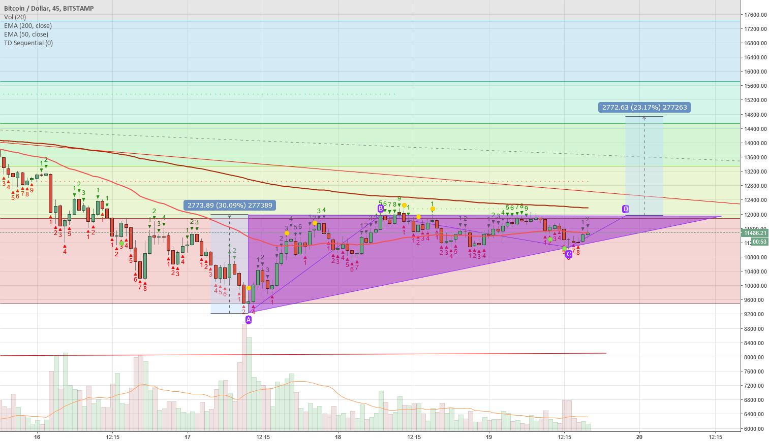 Bitcoin forming bullish triangle at fib. resistance
