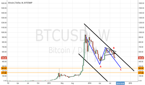 BTCUSD: Bitcoin Zig Zag correction