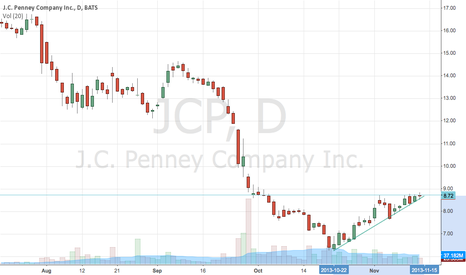 JCP: $JCP long entry