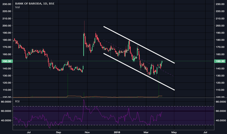 BANKBARODA: Moving in a channel..