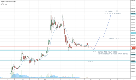 DGBBTC: DGB WAIT FOR GOOD POSITION TO ENTER THE TRADE