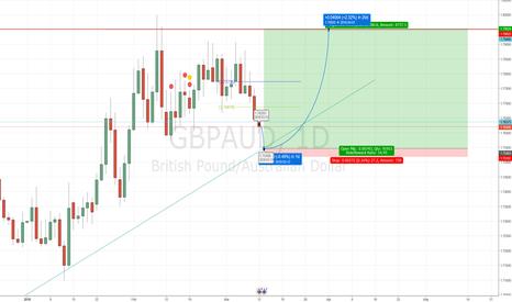 GBPAUD: GBPAUD - Long idea