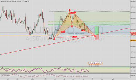 AUDUSD: AUD/USD:Potential Bat Formation