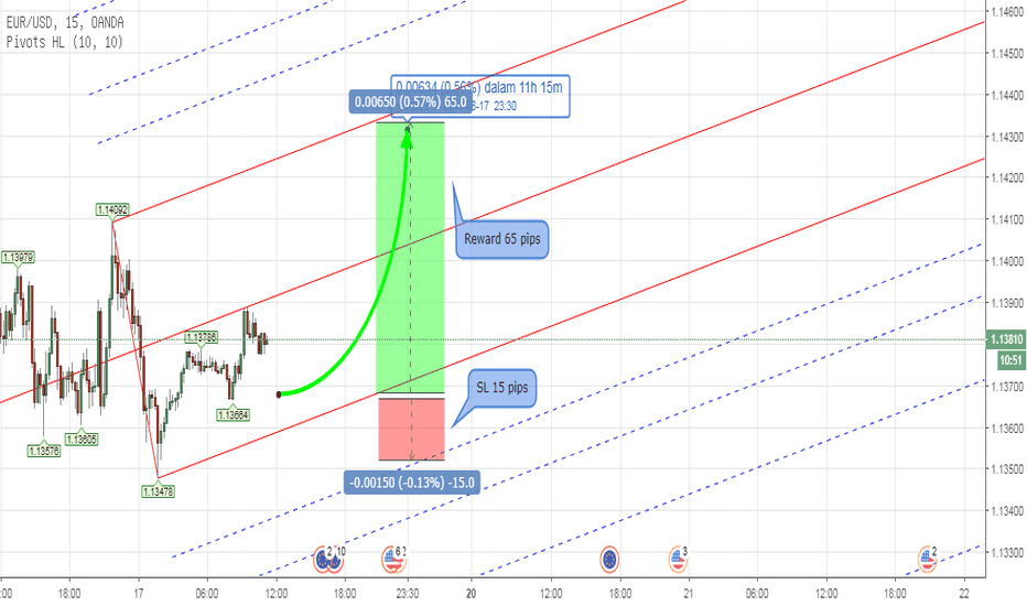 EURUSD: PITCHFORK - Forex EURUSD Intraday Analysis Aug 17th 2018