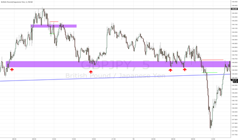 GBPJPY: Intro to My Strategy Trading Breakouts