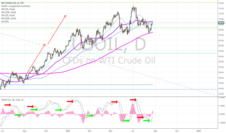 USOIL: Oil Daily Chart. MACD cross up bullish testing underside of 50 M
