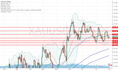 XAUUSD: XAU/USD: обзор и прогноз