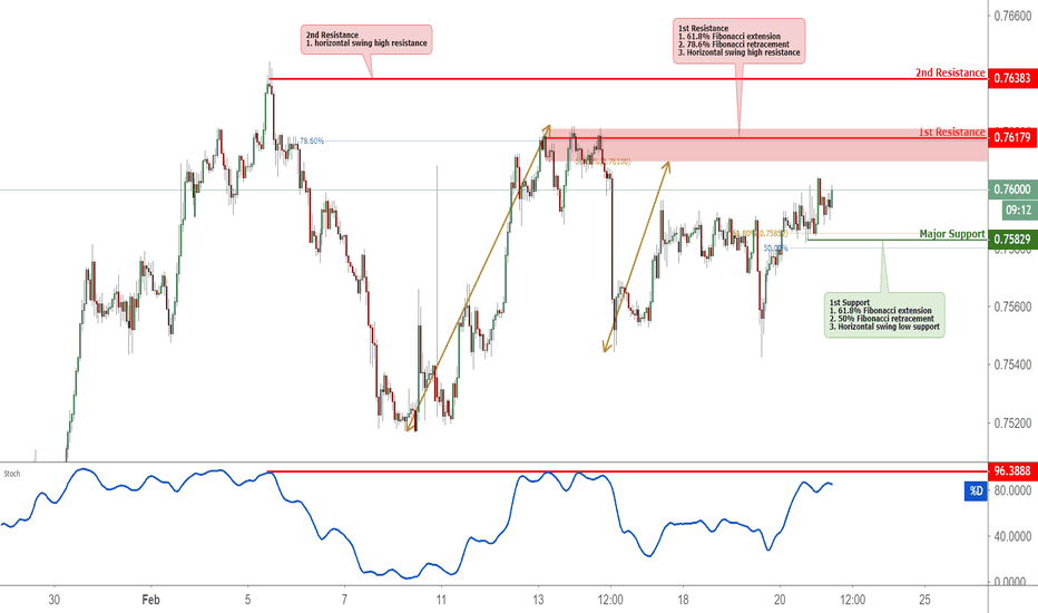 CADCHF: AUDUSD Approaching Resistance, Potential Reversal