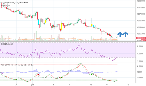 REPBTC: RSI Oversold, WaveTrend buy signal 4H chart