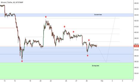 BTCUSD: ICT & Bitcoin - Immediate Liquidity