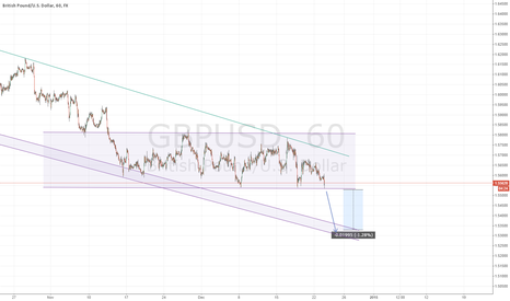GBPUSD: GBPUSD support line break (short)