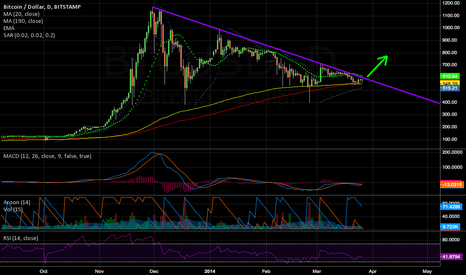 BTCUSD: Downtrend is over guys, prepare for a rally