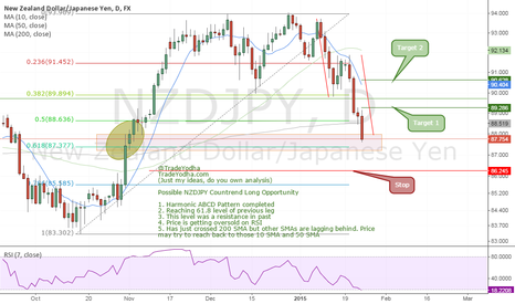 NZDJPY: counter Trend NZDJPY Daily (Fib, rsi, sma, abcd, structure)