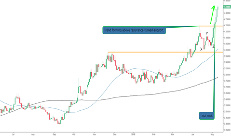 USDTRY: The USDTRY Forming a Trend