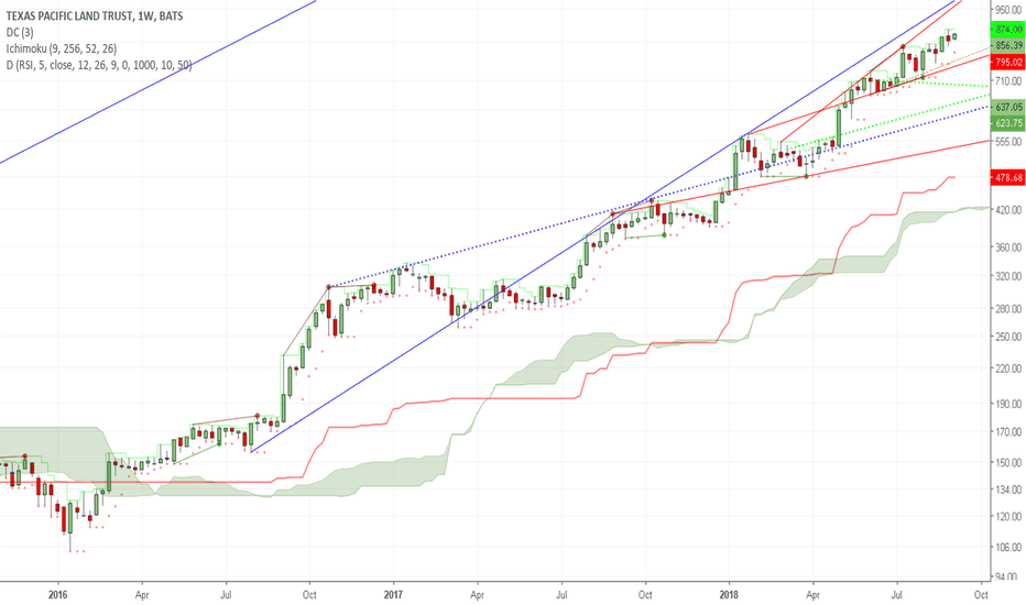 TPL: Unbroken Trend