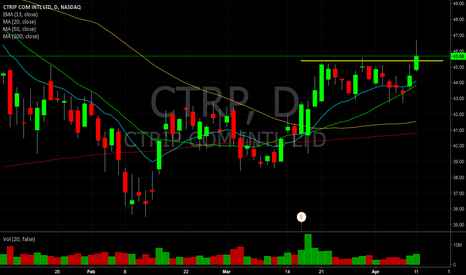CTRP: $CTRP red to green long