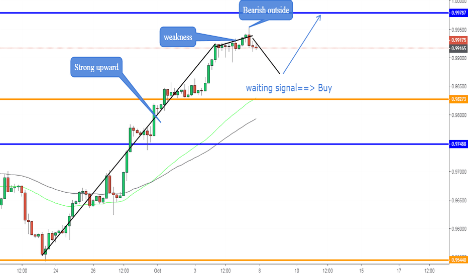 USDCHF: USDCHF, Strong upward --> BUY
