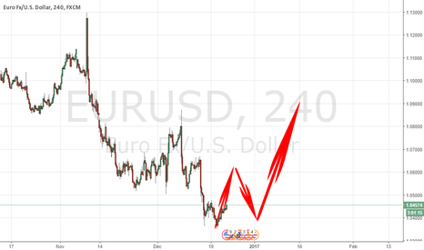 EURUSD: WE MAY SEE A SUDDEN RISE TO 1.10 AFTER NEW YEAR