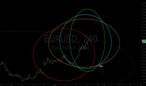 EURUSD: $EURUSD | Gwaves Detected | Target Defined