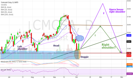 CMCSA: Possible shape of right shoulder..