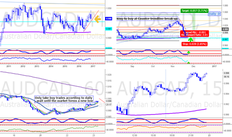 AUDCAD: AUDCAD Daily overview