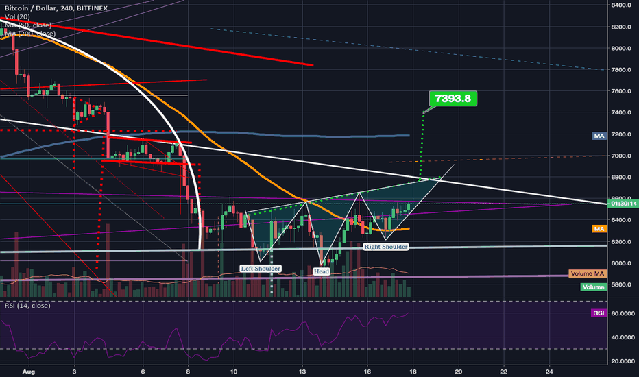 BTCUSD: Golden cross next month If BTC triggers the inverted h&s pattern