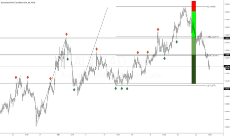 AUDCAD: Perfect Risk Reward Trade - Naked Trading
