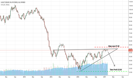 CL1!: Short Crude Oil