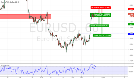 EURUSD: Short EUR/USD