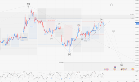 EURUSD: EURUSD / H1 : Possible short pour une seconde vague correctrice