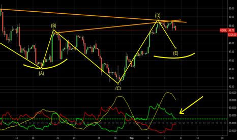 USOIL: shorting to an Inverse head and shoulders