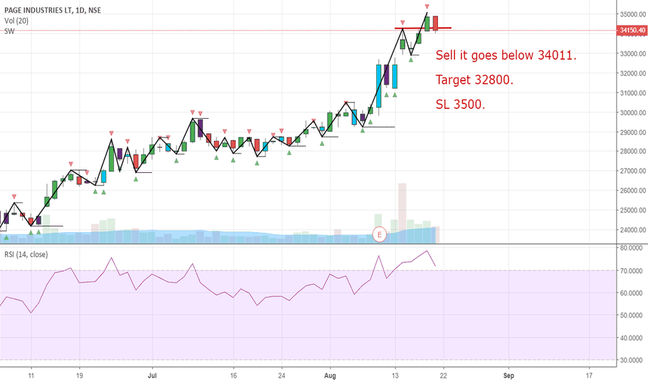 PAGEIND: Sell Page Industries.
