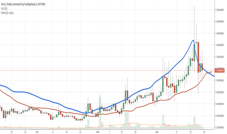 STORJUSD: cup and handle again.