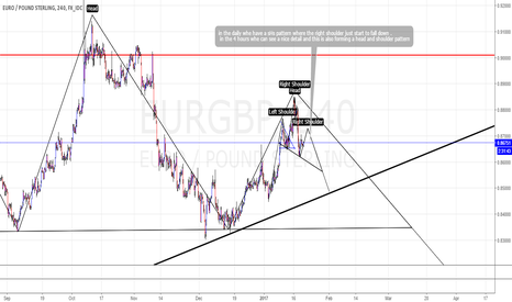 EURGBP: head &shoulder in the right shoulder of the bigger TF