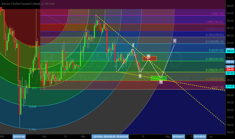 BTCUSD1W: Bitcoin Triangulation