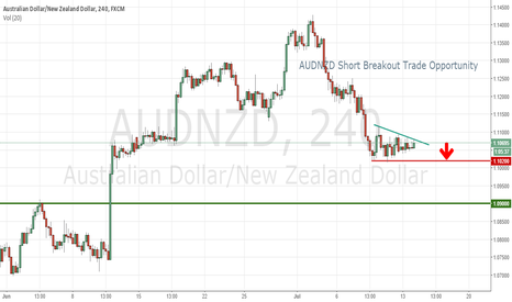 AUDNZD: AUDNZD Potential breakout (short) trading opportunity
